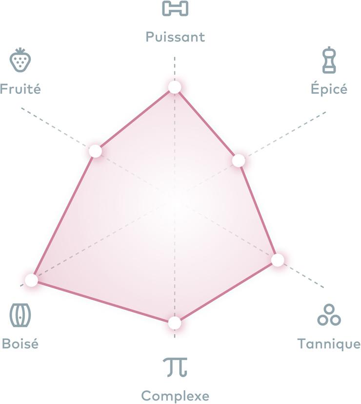 profil vin